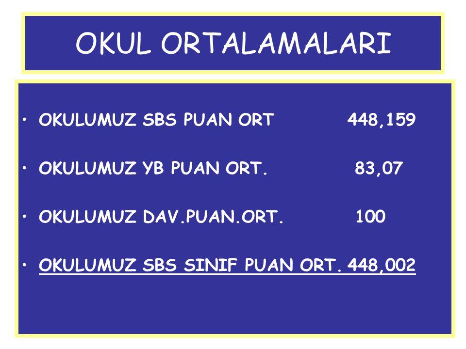 OKUL ORTALAMALARI OKULUMUZ SBS PUAN ORT 448,159