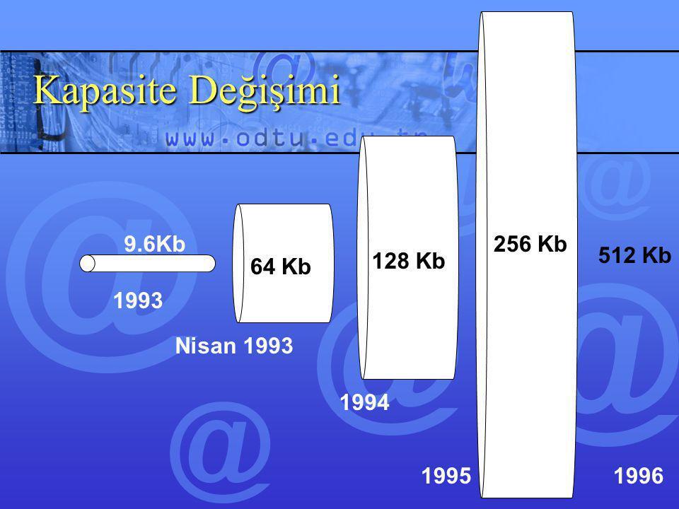 Kapasite Değişimi 9.6Kb 256 Kb 512 Kb 128 Kb 64 Kb 1993 Nisan 1993