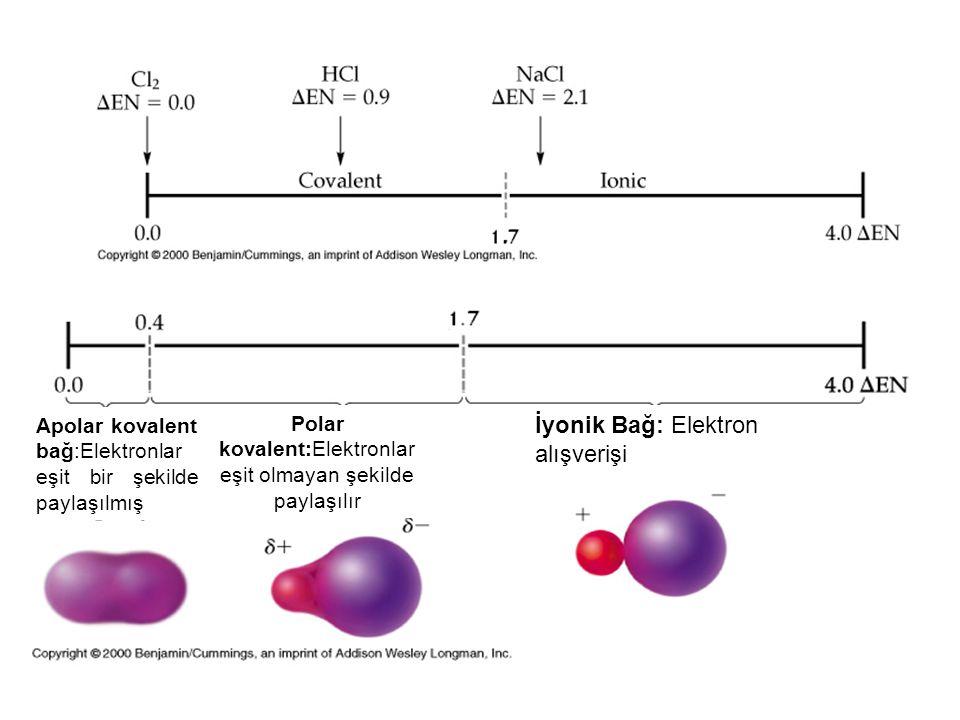 Polar kovalent:Elektronlar eşit olmayan şekilde paylaşılır
