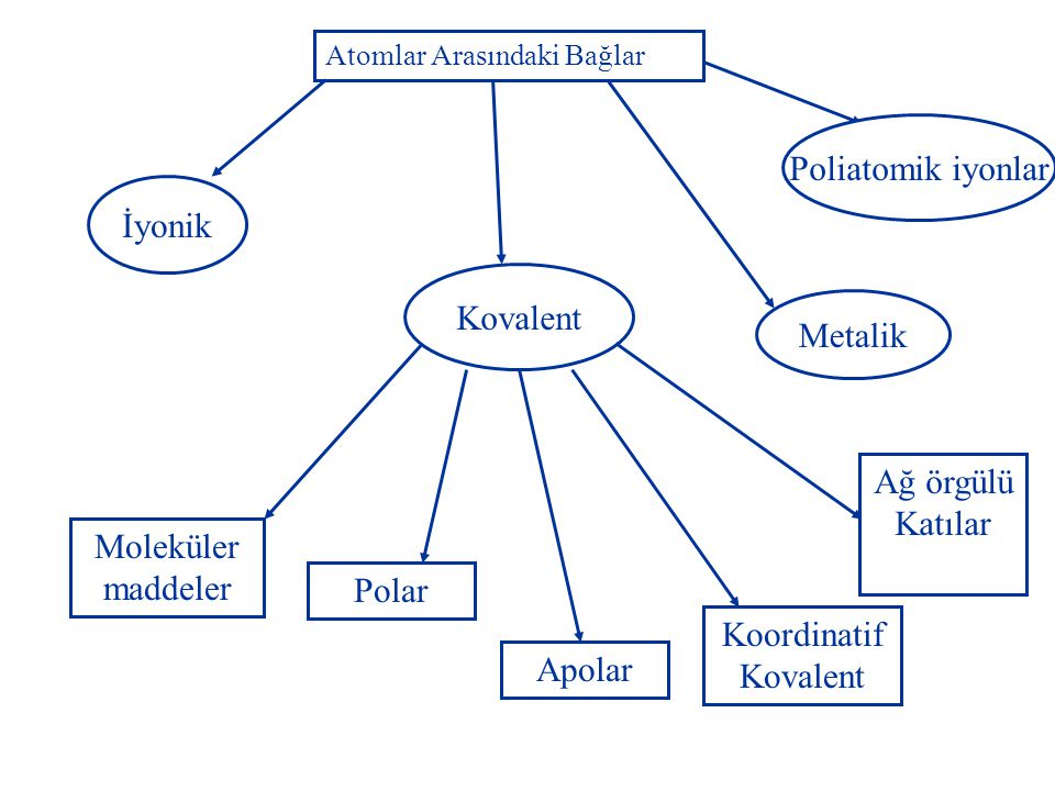 Poliatomik iyonlar İyonik Kovalent Metalik Ağ örgülü Katılar