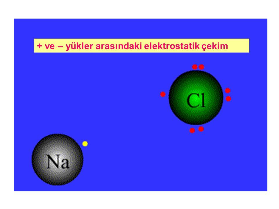 + ve – yükler arasındaki elektrostatik çekim