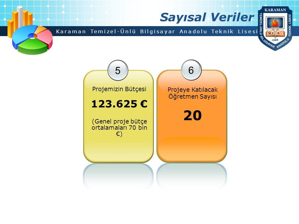 Sayısal Veriler 5. Projemizin Bütçesi 123.625 € (Genel proje bütçe ortalamaları 70 bin €) 6.