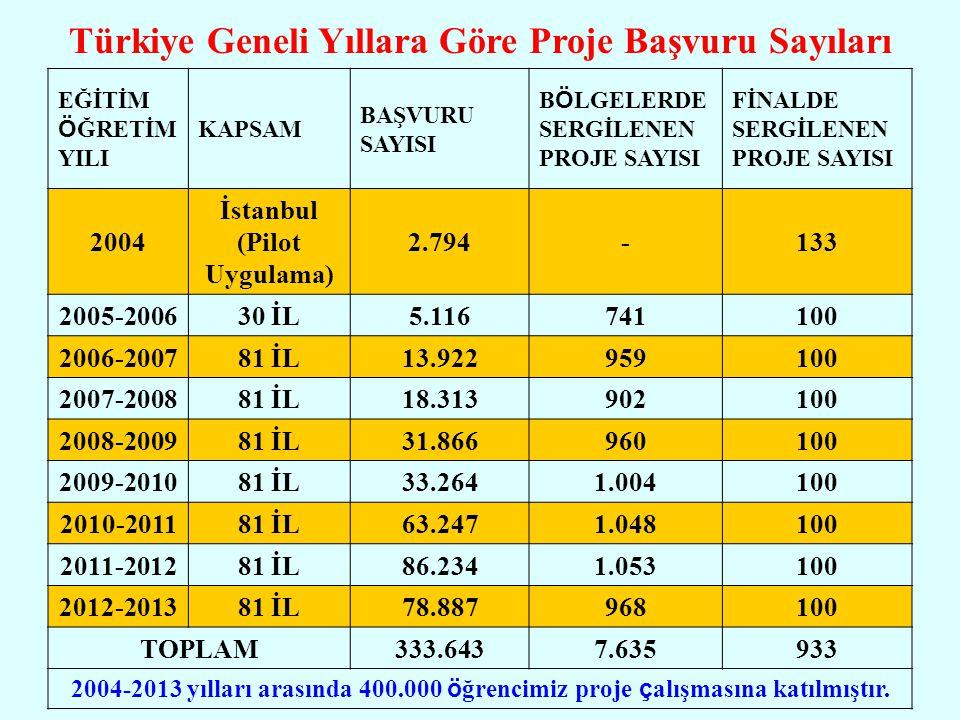 Türkiye Geneli Yıllara Göre Proje Başvuru Sayıları