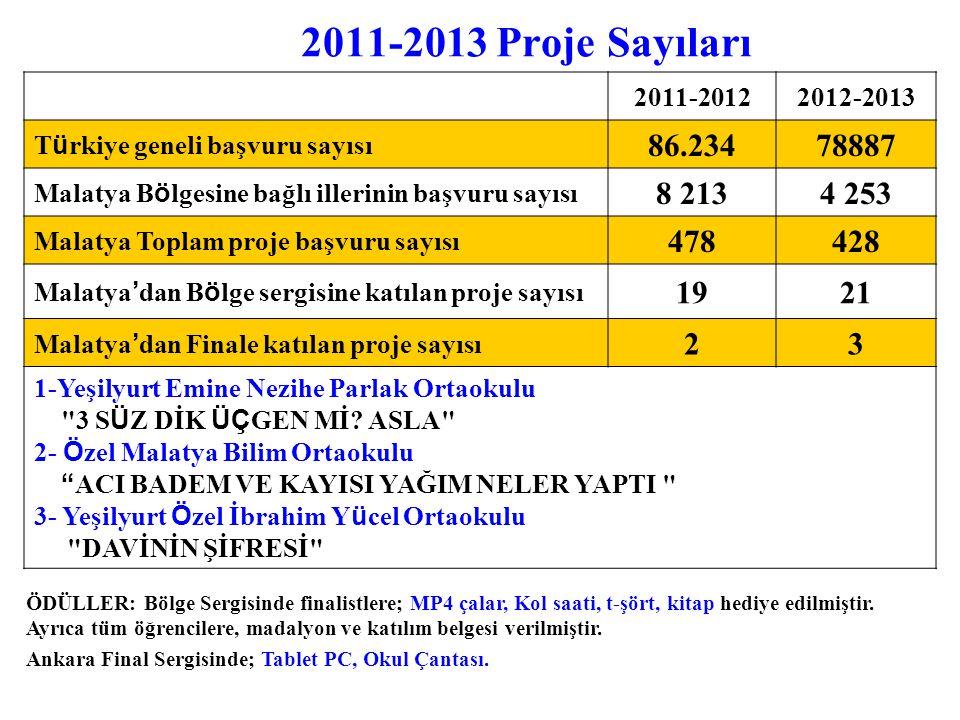 2011-2013 Proje Sayıları 2011-2012. 2012-2013. Türkiye geneli başvuru sayısı. 86.234. 78887. Malatya Bölgesine bağlı illerinin başvuru sayısı.