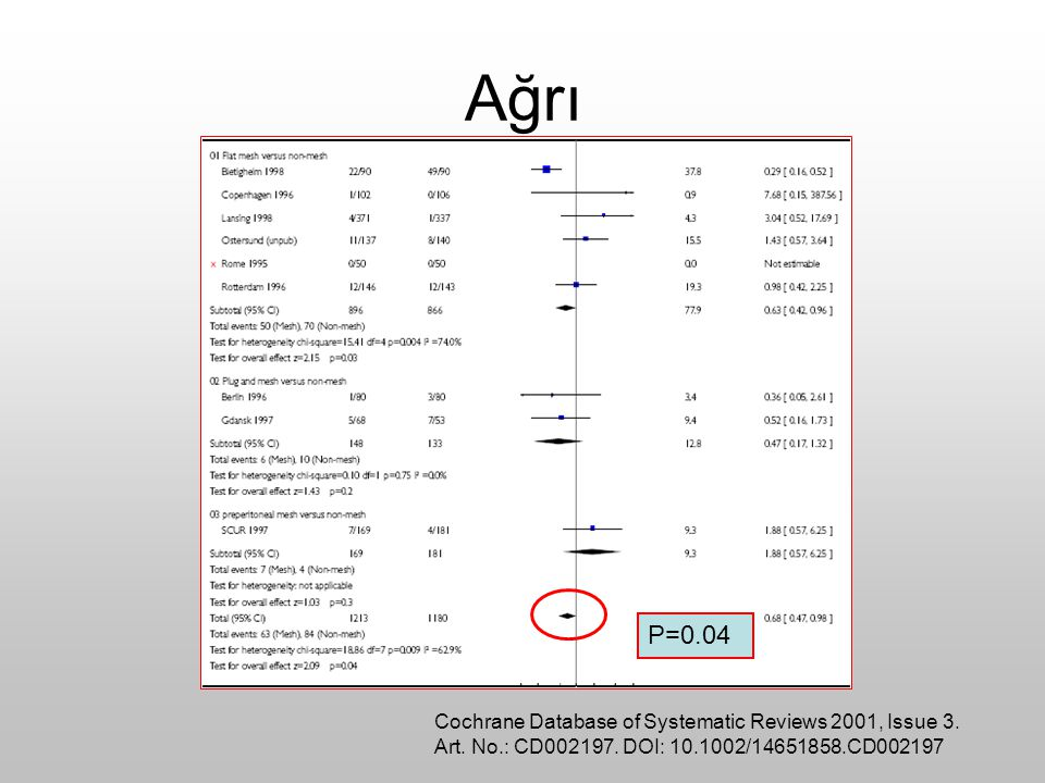 Ağrı P=0.04 Cochrane Database of Systematic Reviews 2001, Issue 3.