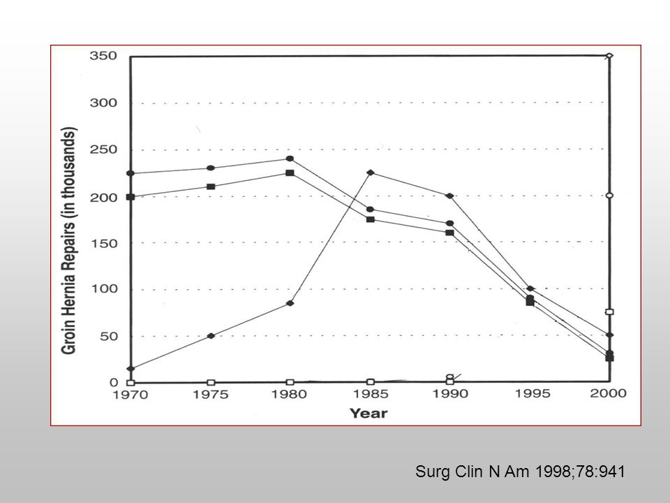 Surg Clin N Am 1998;78:941