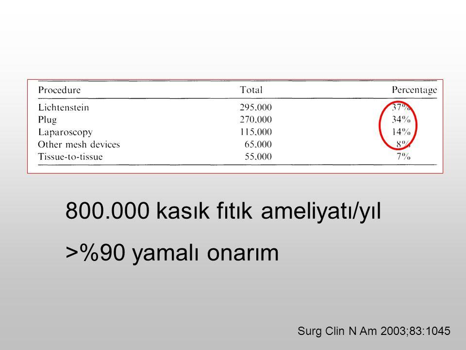 800.000 kasık fıtık ameliyatı/yıl >%90 yamalı onarım