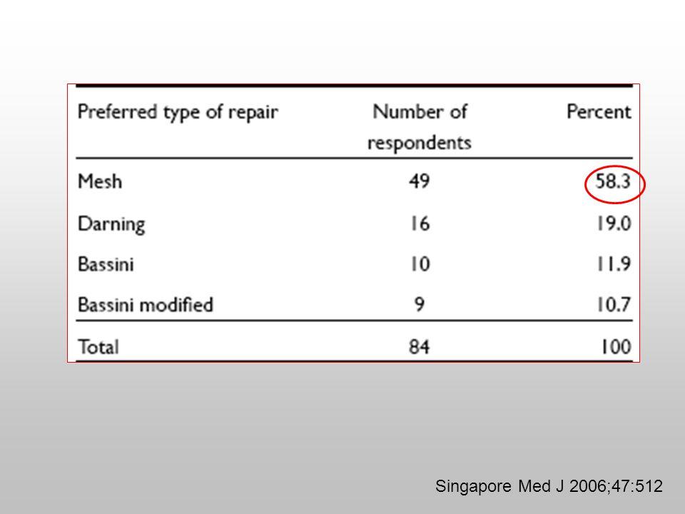 Singapore Med J 2006;47:512