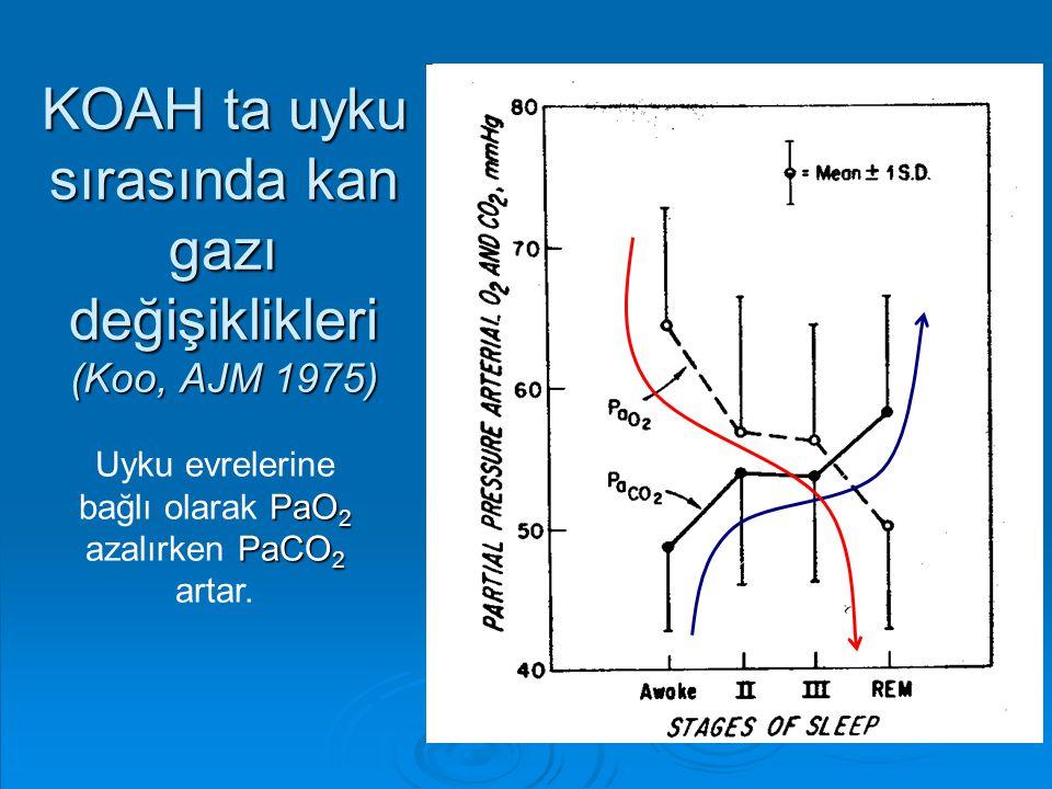 KOAH ta uyku sırasında kan gazı değişiklikleri (Koo, AJM 1975)