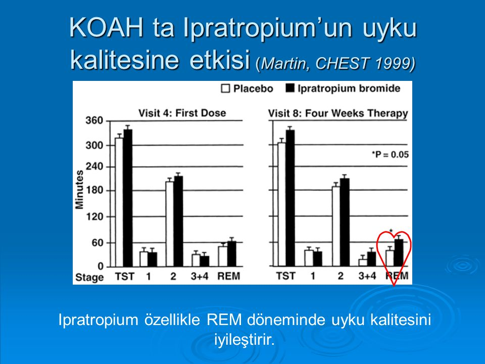KOAH ta Ipratropium'un uyku kalitesine etkisi (Martin, CHEST 1999)