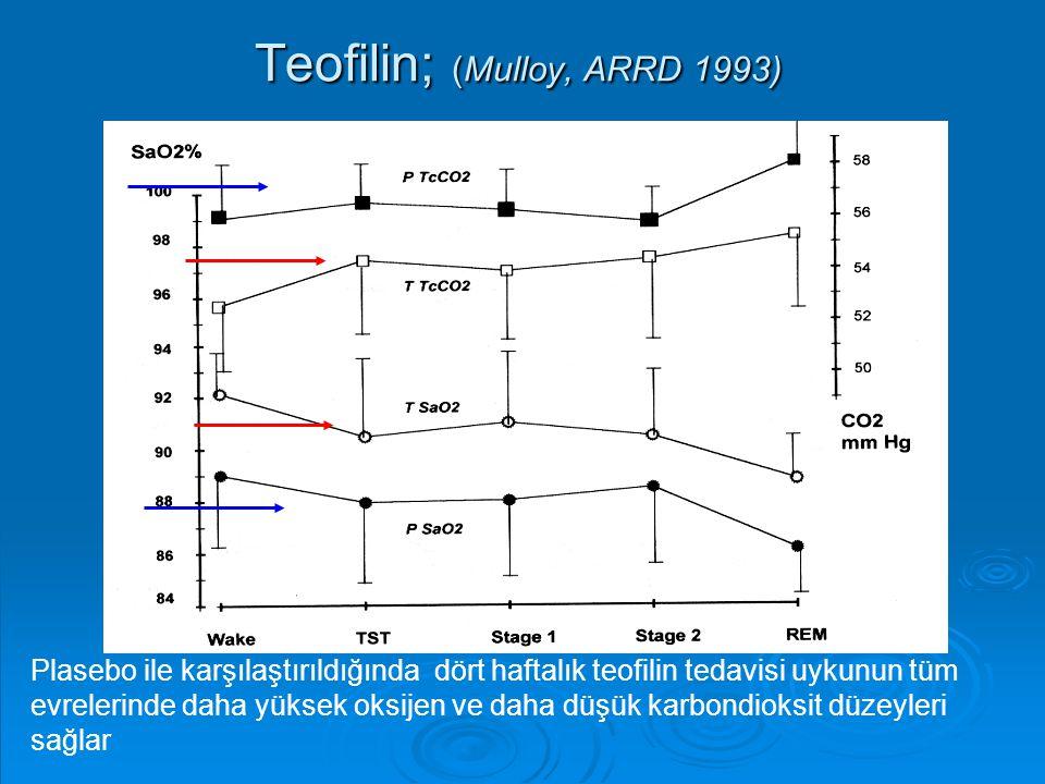 Teofilin; (Mulloy, ARRD 1993)