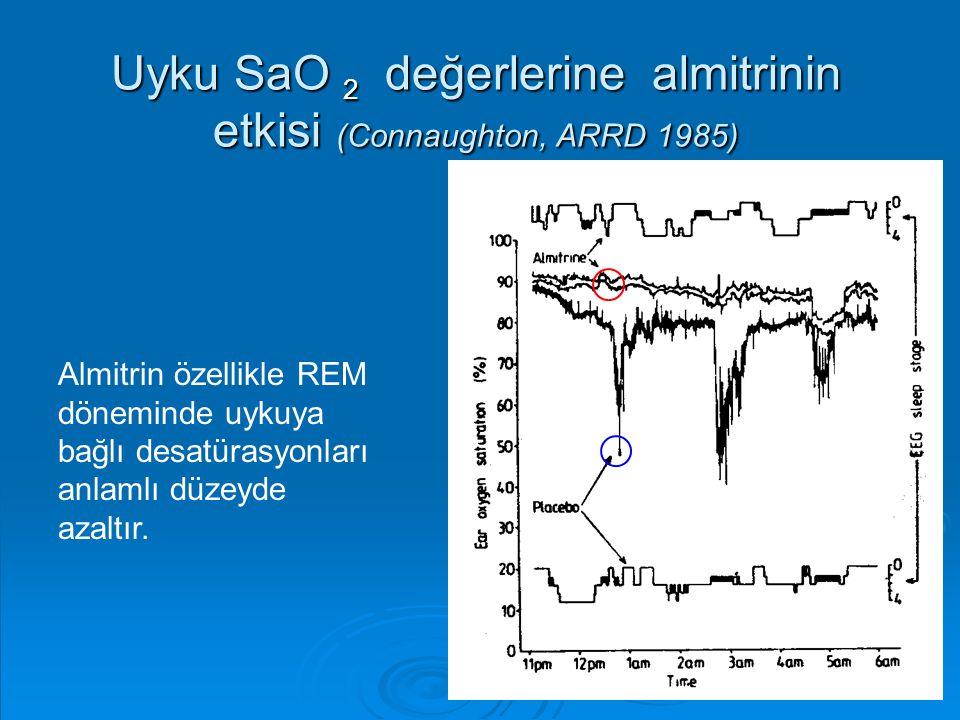 Uyku SaO 2 değerlerine almitrinin etkisi (Connaughton, ARRD 1985)