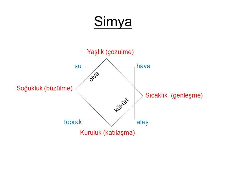 Simya su hava ateş toprak Yaşlık (çözülme) Sıcaklık (genleşme)