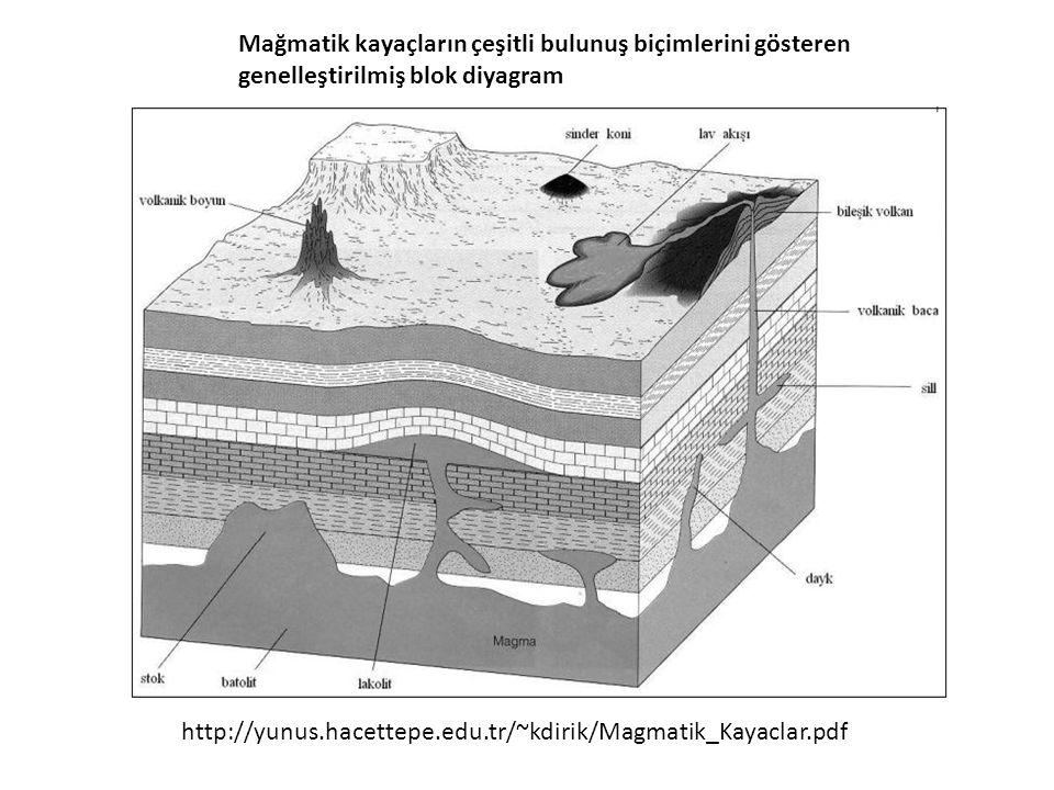 Mağmatik kayaçların çeşitli bulunuş biçimlerini gösteren genelleştirilmiş blok diyagram
