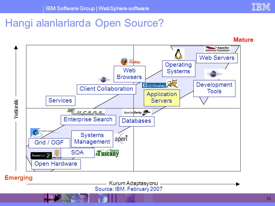 Hangi alanlarlarda Open Source