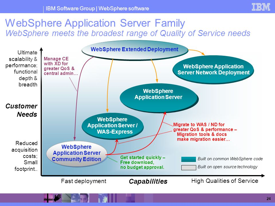 WebSphere Application Server Family WebSphere meets the broadest range of Quality of Service needs