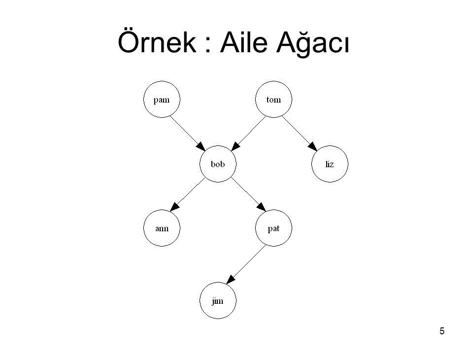 Örnek : Aile Ağacı