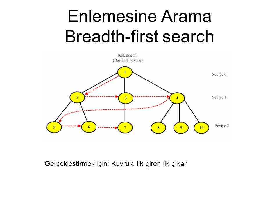 Enlemesine Arama Breadth-first search