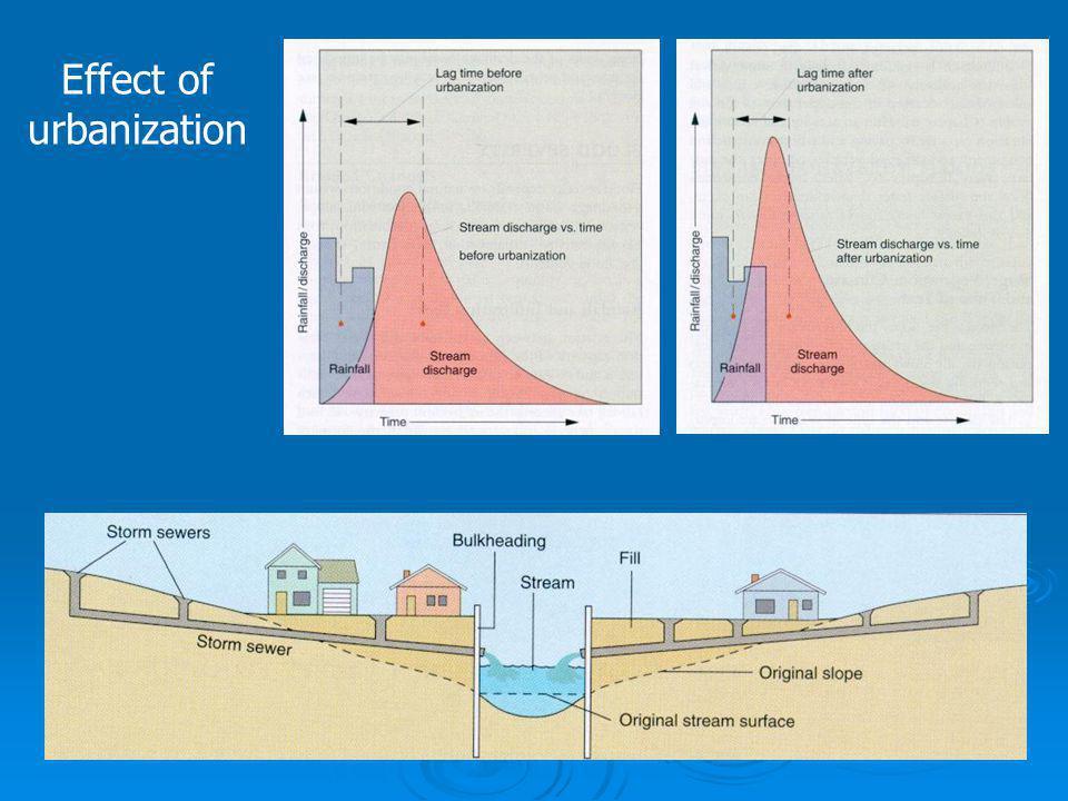 Effect of urbanization