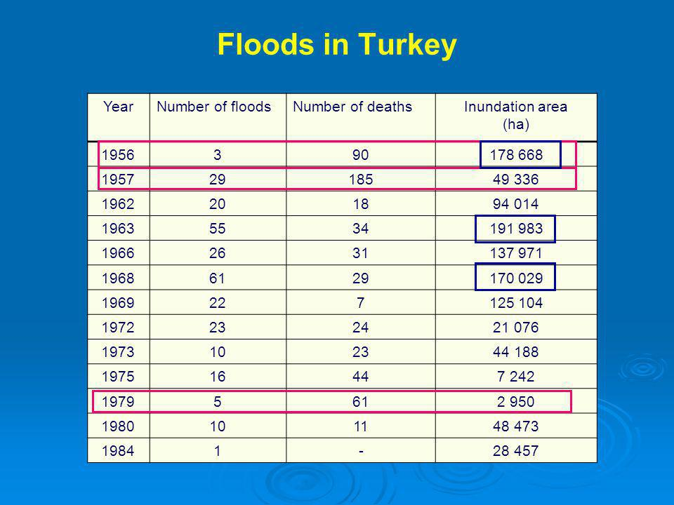 Floods in Turkey Year Number of floods Number of deaths