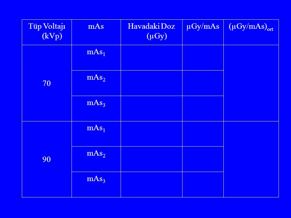 Tüp Voltajı (kVp) mAs Havadaki Doz (µGy) µGy/mAs (µGy/mAs)ort 70 mAs1 mAs2 mAs3 90 mAs1 mAs2 mAs3
