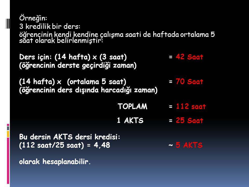 Örneğin: 3 kredilik bir ders: öğrencinin kendi kendine çalışma saati de haftada ortalama 5 saat olarak belirlenmiştir: Ders için: (14 hafta) x (3 saat) = 42 Saat (öğrencinin derste geçirdiği zaman) (14 hafta) x (ortalama 5 saat) = 70 Saat (öğrencinin ders dışında harcadığı zaman) TOPLAM = 112 saat 1 AKTS = 25 Saat Bu dersin AKTS dersi kredisi: (112 saat/25 saat) = 4,48 ~ 5 AKTS olarak hesaplanabilir.