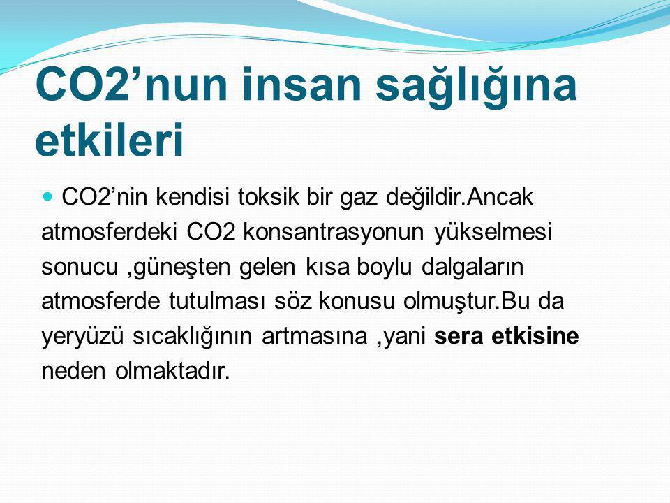 CO2'nun insan sağlığına etkileri