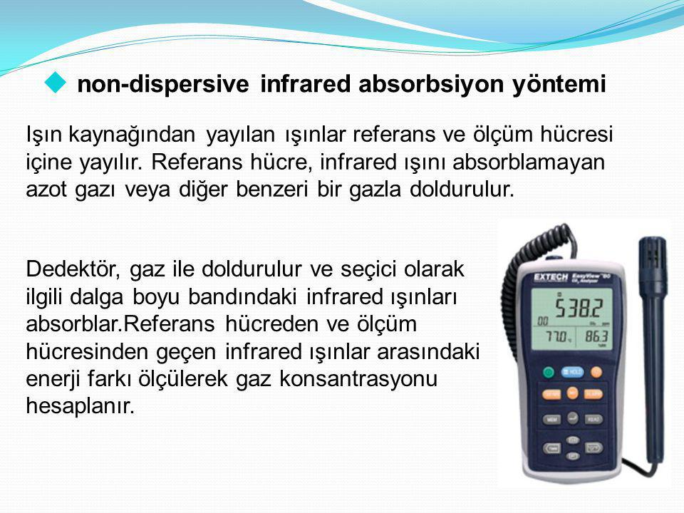 non-dispersive infrared absorbsiyon yöntemi