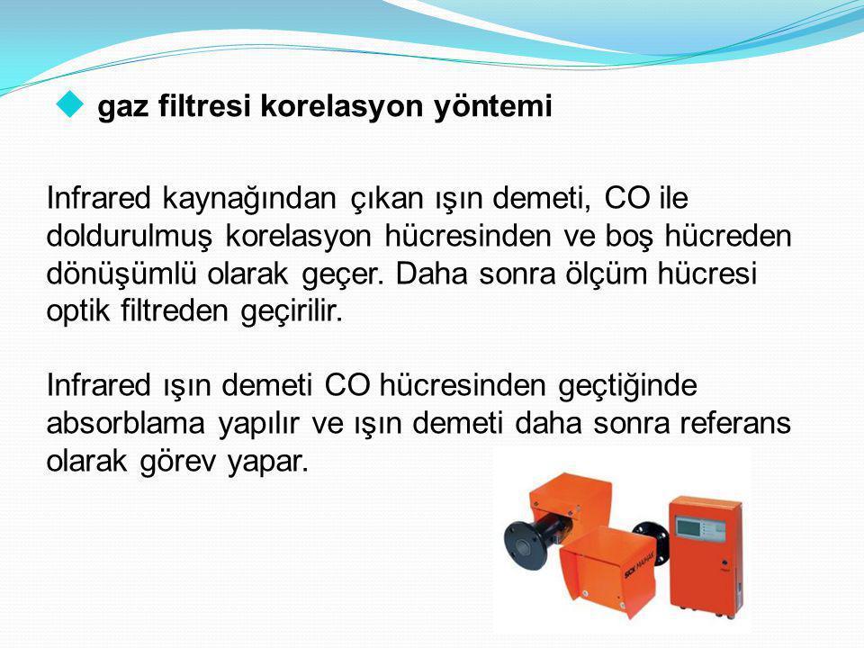gaz filtresi korelasyon yöntemi
