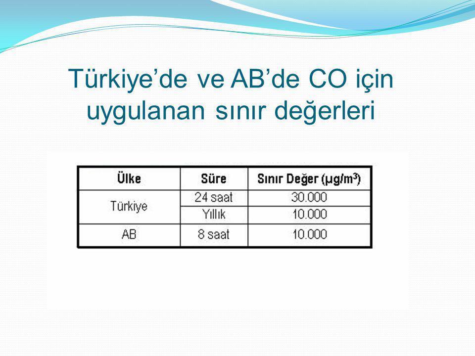Türkiye'de ve AB'de CO için uygulanan sınır değerleri