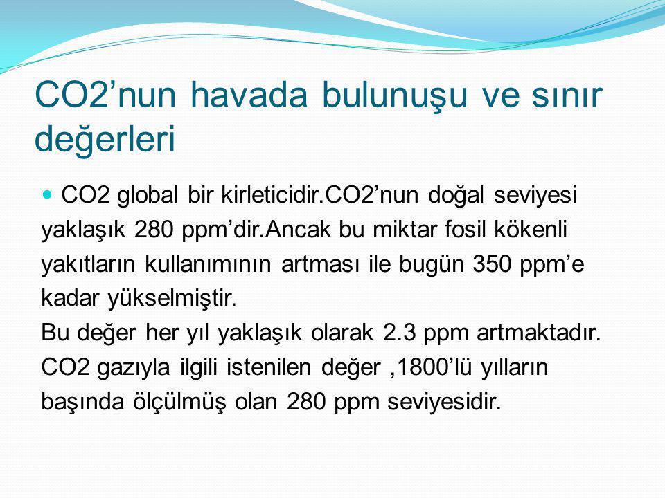 CO2'nun havada bulunuşu ve sınır değerleri