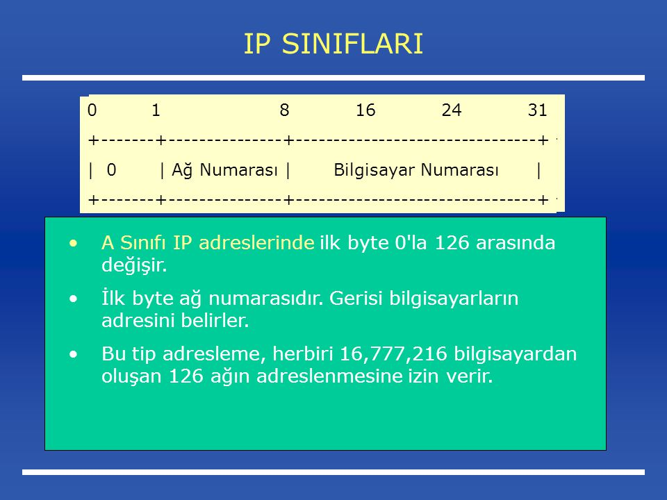 IP SINIFLARI 0 1 8 16 24 31. +-------+---------------+--------------------------------+
