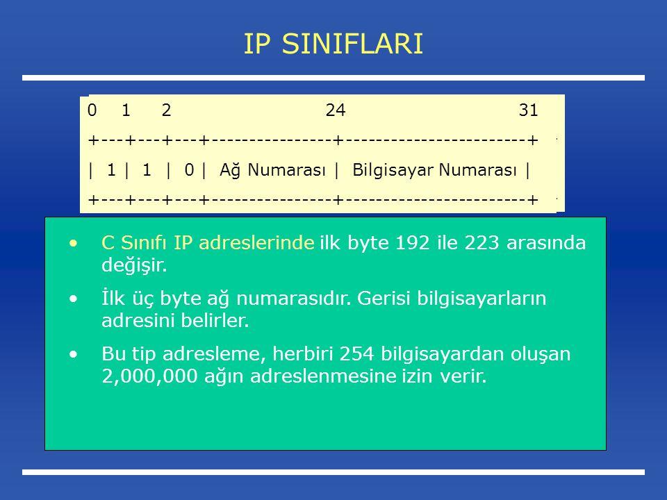 IP SINIFLARI 0 1 2 24 31. +---+---+---+----------------+------------------------+