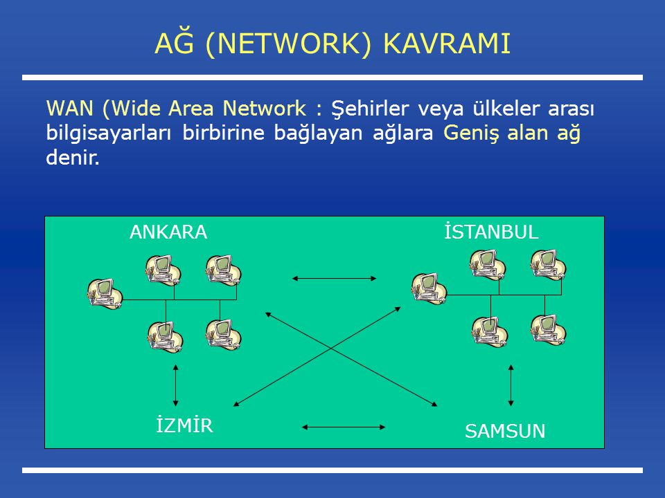 AĞ (NETWORK) KAVRAMI WAN (Wide Area Network : Şehirler veya ülkeler arası bilgisayarları birbirine bağlayan ağlara Geniş alan ağ denir.