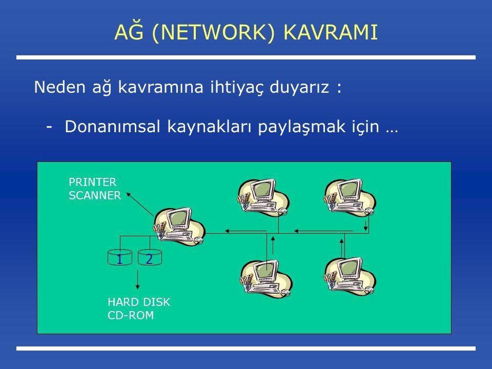 AĞ (NETWORK) KAVRAMI Neden ağ kavramına ihtiyaç duyarız :