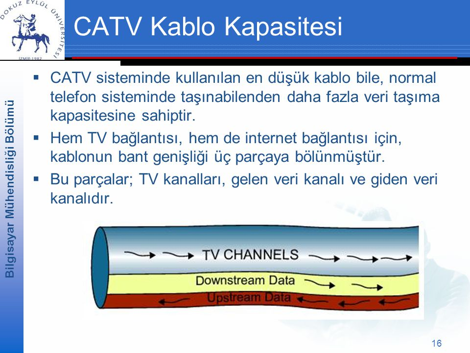 CATV Kablo Kapasitesi