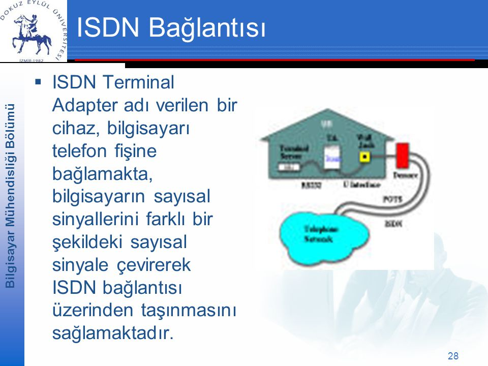 ISDN Bağlantısı