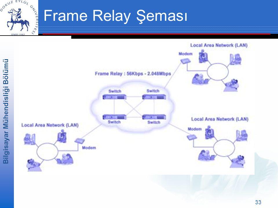 Frame Relay Şeması
