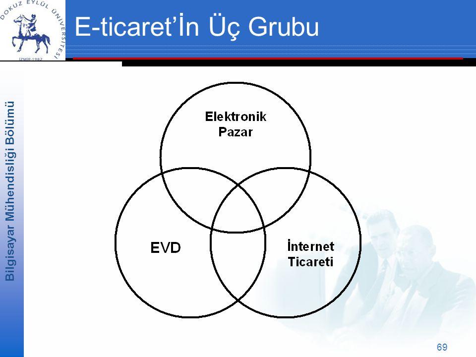 E-ticaret'İn Üç Grubu