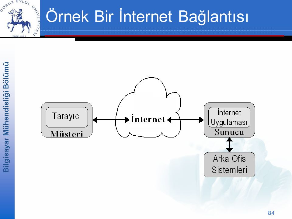 Örnek Bir İnternet Bağlantısı