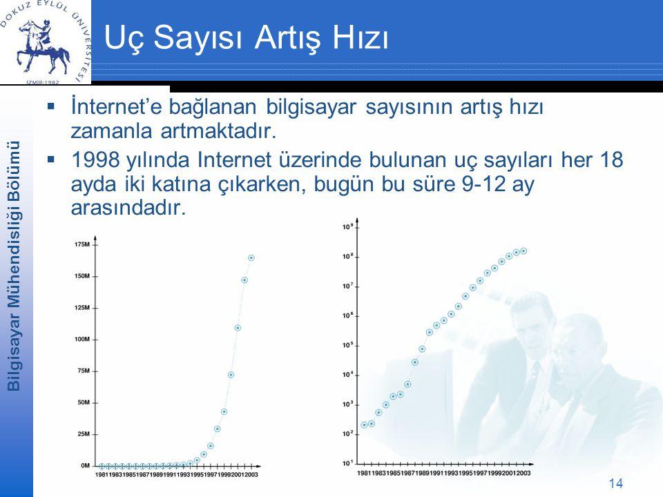 Uç Sayısı Artış Hızı İnternet'e bağlanan bilgisayar sayısının artış hızı zamanla artmaktadır.