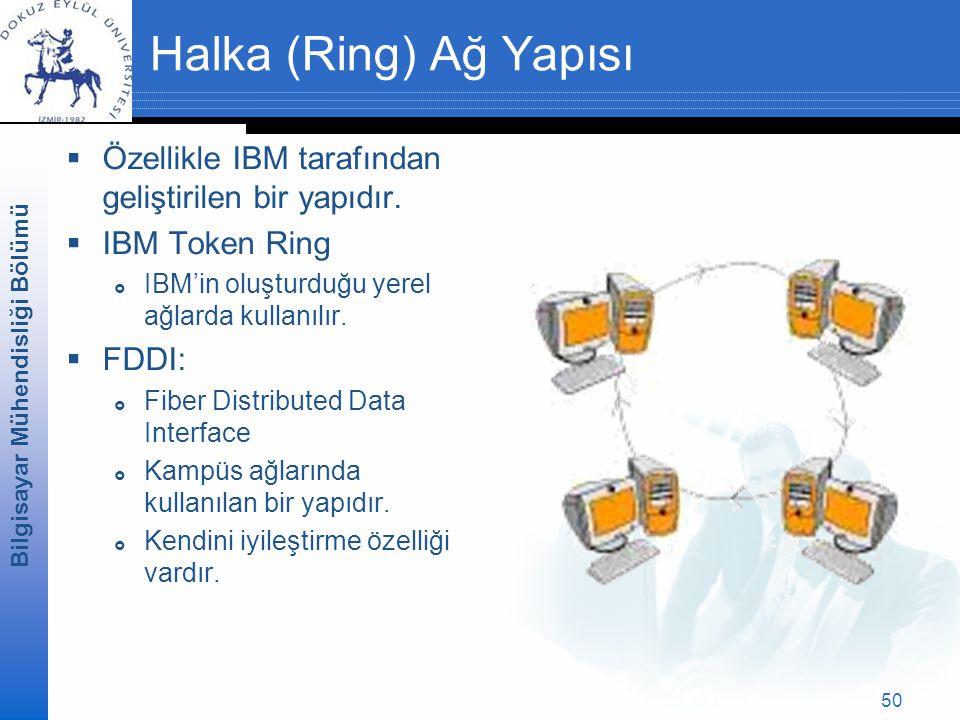Halka (Ring) Ağ Yapısı Özellikle IBM tarafından geliştirilen bir yapıdır. IBM Token Ring. IBM'in oluşturduğu yerel ağlarda kullanılır.