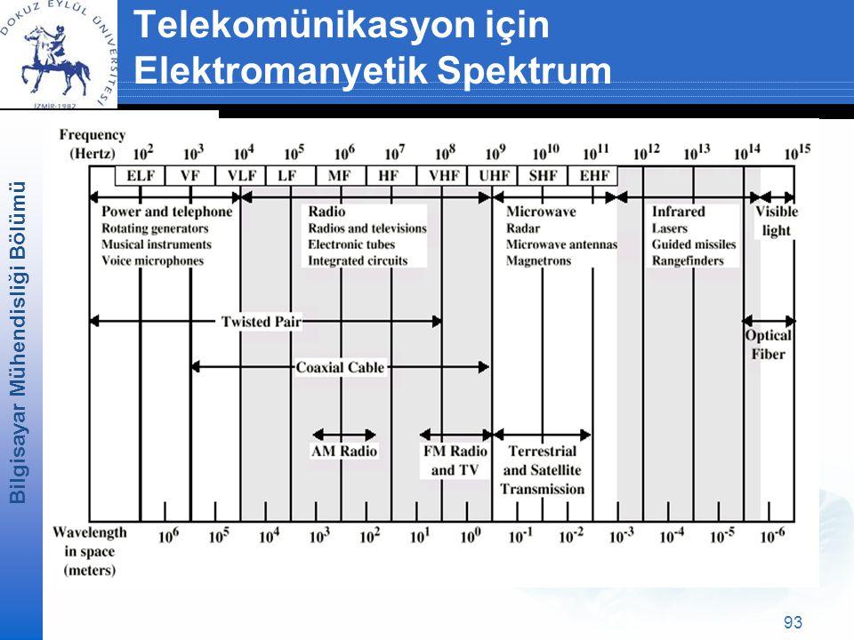 Telekomünikasyon için Elektromanyetik Spektrum