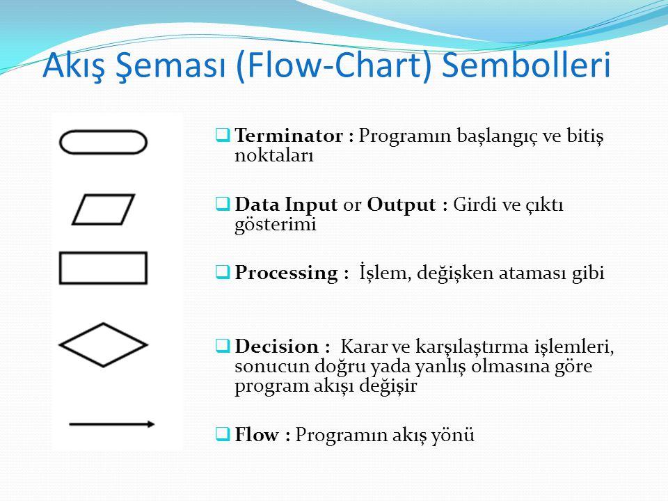 Akış Şeması (Flow-Chart) Sembolleri