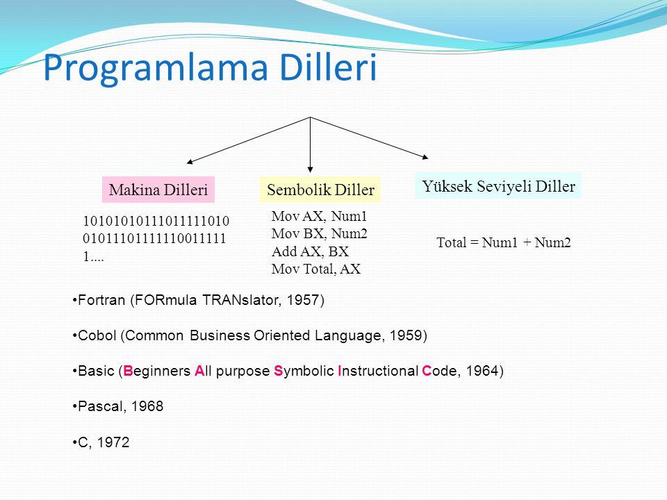 Programlama Dilleri Makina Dilleri Sembolik Diller