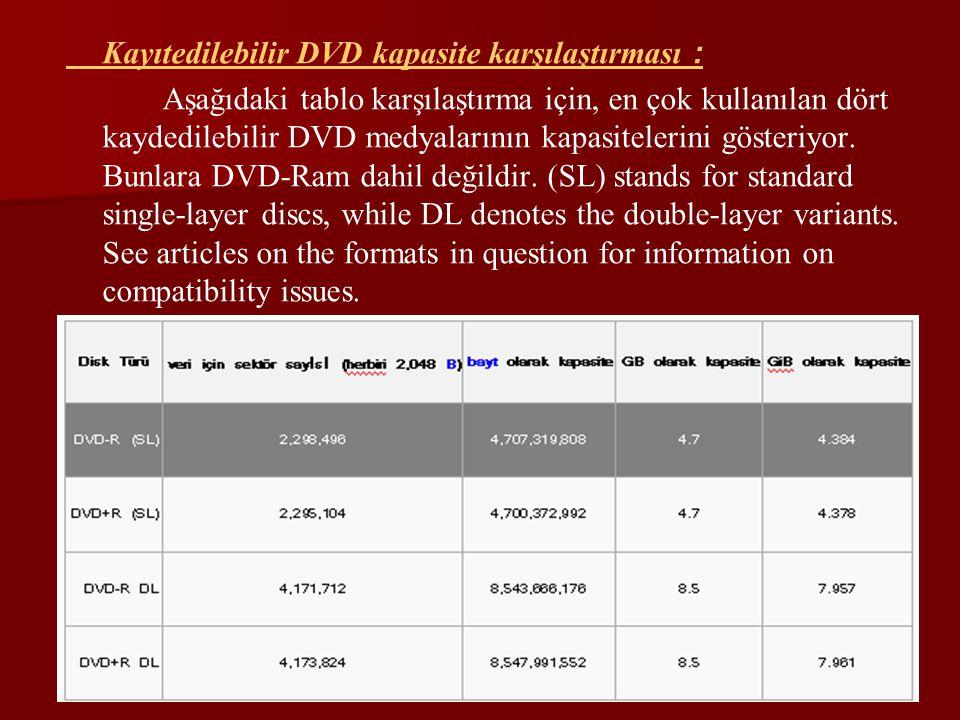Kayıtedilebilir DVD kapasite karşılaştırması :