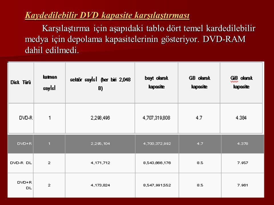 Kaydedilebilir DVD kapasite karşılaştırması