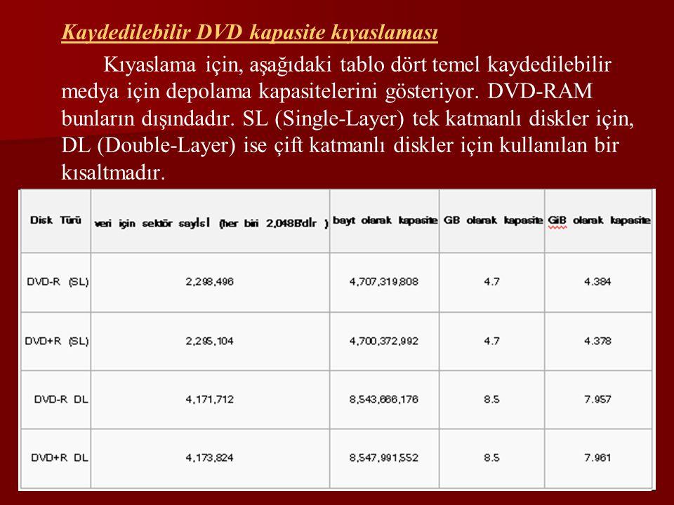Kaydedilebilir DVD kapasite kıyaslaması
