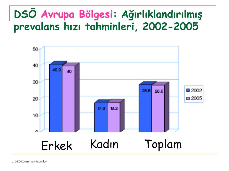 DSÖ Avrupa Bölgesi: Ağırlıklandırılmış prevalans hızı tahminleri, 2002-2005