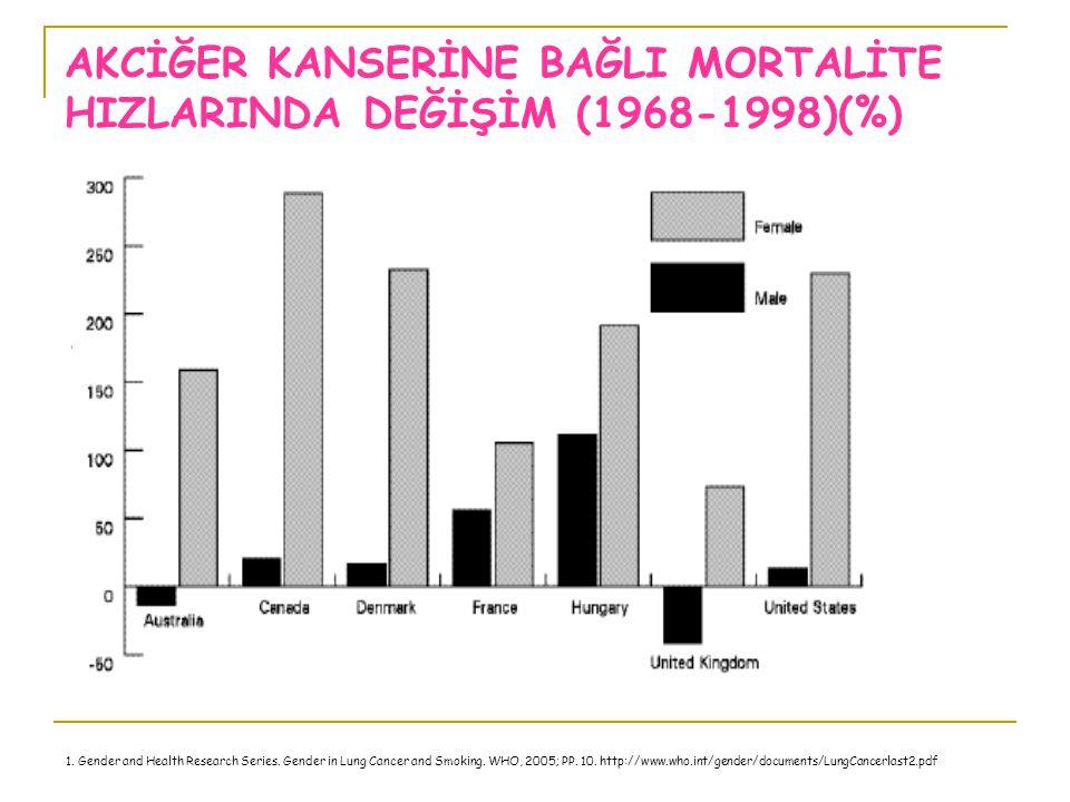 AKCİĞER KANSERİNE BAĞLI MORTALİTE HIZLARINDA DEĞİŞİM (1968-1998)(%)